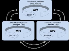 MEMO2 - WP general - interaction